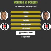 Welinton vs Douglas h2h player stats