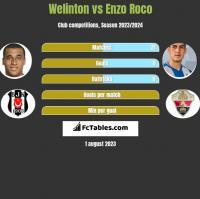 Welinton vs Enzo Roco h2h player stats