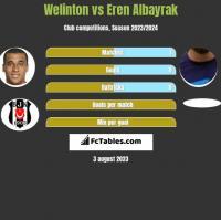 Welinton vs Eren Albayrak h2h player stats
