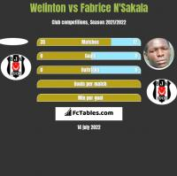 Welinton vs Fabrice N'Sakala h2h player stats