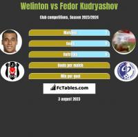 Welinton vs Fedor Kudryashov h2h player stats