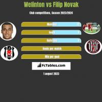 Welinton vs Filip Novak h2h player stats