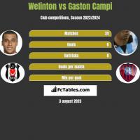 Welinton vs Gaston Campi h2h player stats