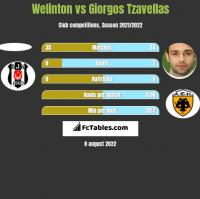 Welinton vs Giorgos Tzavellas h2h player stats