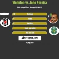 Welinton vs Joao Pereira h2h player stats