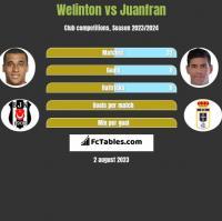 Welinton vs Juanfran h2h player stats