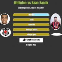 Welinton vs Kaan Kanak h2h player stats