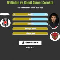 Welinton vs Kamil Ahmet Corekci h2h player stats