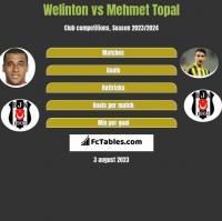 Welinton vs Mehmet Topal h2h player stats