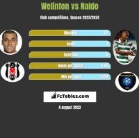 Welinton vs Naldo h2h player stats