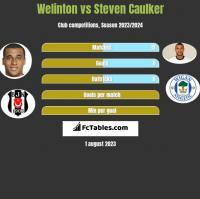 Welinton vs Steven Caulker h2h player stats