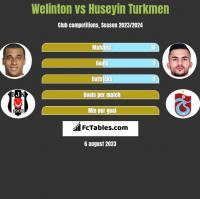 Welinton vs Huseyin Turkmen h2h player stats