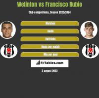 Welinton vs Francisco Rubio h2h player stats