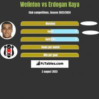 Welinton vs Erdogan Kaya h2h player stats