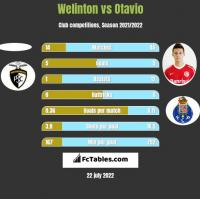 Welinton vs Otavio h2h player stats