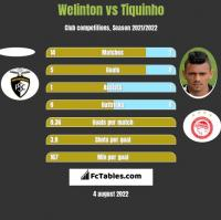 Welinton vs Tiquinho h2h player stats
