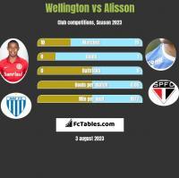 Wellington vs Alisson h2h player stats