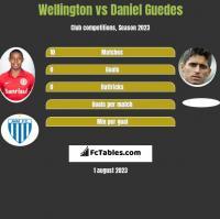 Wellington vs Daniel Guedes h2h player stats