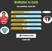 Wellington vs David h2h player stats