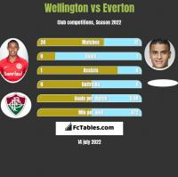 Wellington vs Everton h2h player stats
