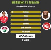 Wellington vs Geuvanio h2h player stats
