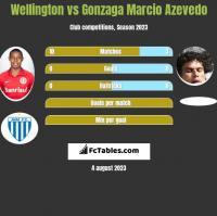 Wellington vs Gonzaga Marcio Azevedo h2h player stats