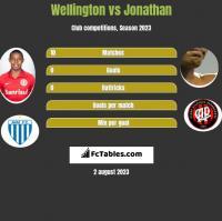 Wellington vs Jonathan h2h player stats