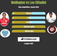 Wellington vs Leo Cittadini h2h player stats