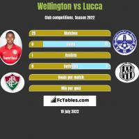 Wellington vs Lucca h2h player stats