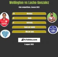 Wellington vs Lucho Gonzalez h2h player stats