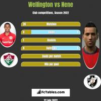 Wellington vs Nene h2h player stats