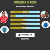 Wellington vs Nikao h2h player stats