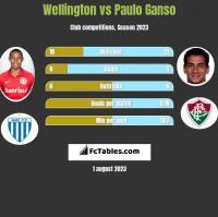 Wellington vs Paulo Ganso h2h player stats