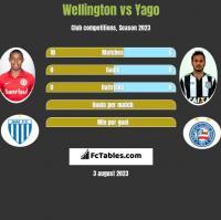 Wellington vs Yago h2h player stats