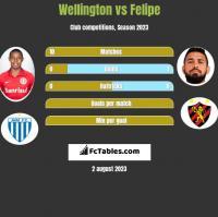 Wellington vs Felipe h2h player stats