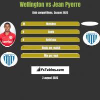 Wellington vs Jean Pyerre h2h player stats
