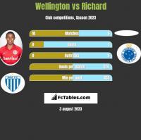 Wellington vs Richard h2h player stats