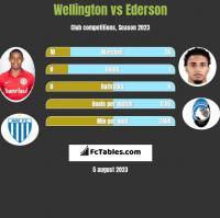 Wellington vs Ederson h2h player stats