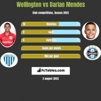 Wellington vs Darlan Mendes h2h player stats