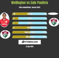 Wellington vs Caio Paulista h2h player stats
