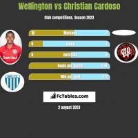 Wellington vs Christian Cardoso h2h player stats