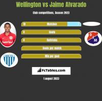 Wellington vs Jaime Alvarado h2h player stats