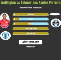 Wellington vs Aldemir dos Santos Ferreira h2h player stats