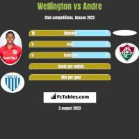 Wellington vs Andre h2h player stats