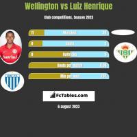 Wellington vs Luiz Henrique h2h player stats