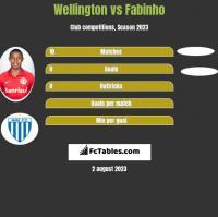 Wellington vs Fabinho h2h player stats