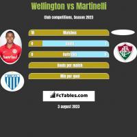 Wellington vs Martinelli h2h player stats