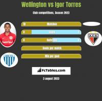 Wellington vs Igor Torres h2h player stats