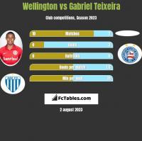 Wellington vs Gabriel Teixeira h2h player stats
