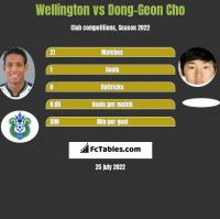 Wellington vs Dong-Geon Cho h2h player stats
